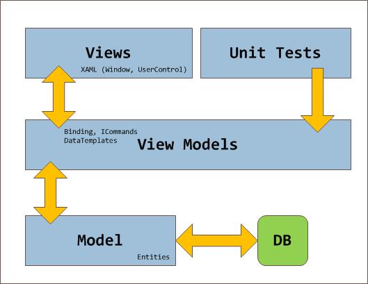 MVVM Chart