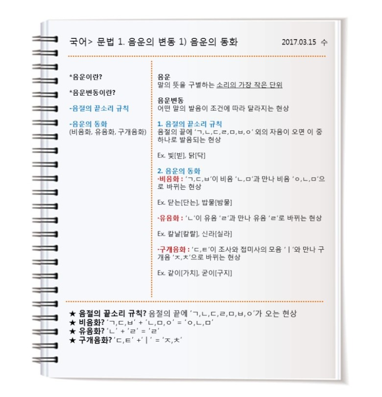 The-Cornell-Note-taking-System-Sample-4