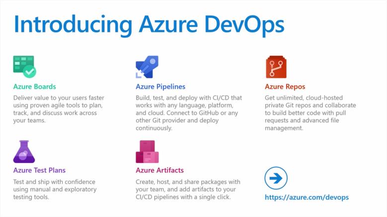 Azure-DevOps