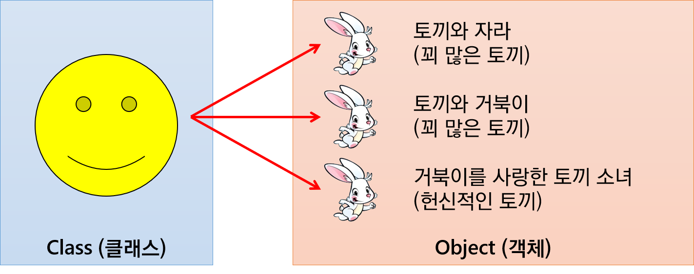 Class_and_Object